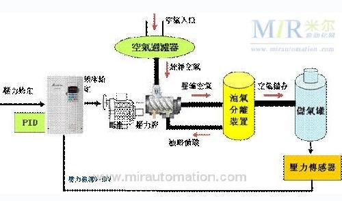 汇川变频器按钮启动接线图